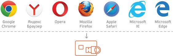Есть ли жизнь после отказа популярных браузеров от поддержки архитектуры NPAPI - 3