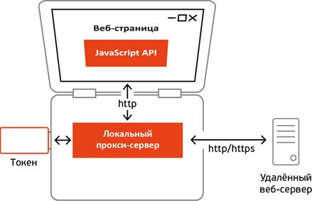 Есть ли жизнь после отказа популярных браузеров от поддержки архитектуры NPAPI - 4