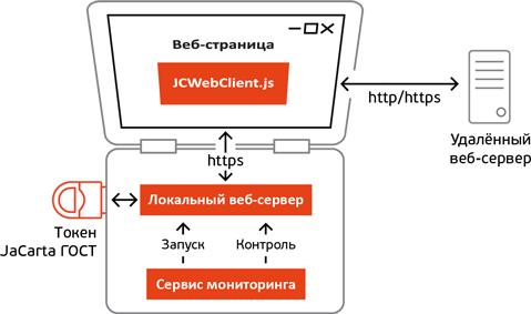 Есть ли жизнь после отказа популярных браузеров от поддержки архитектуры NPAPI - 5