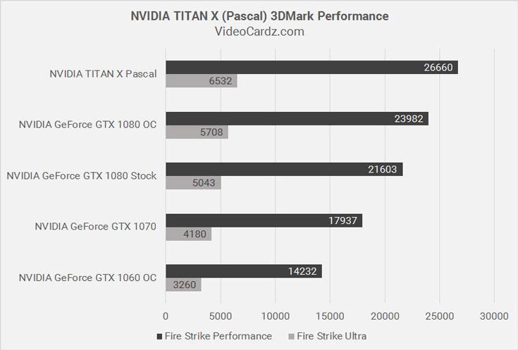 Производитель решил не рассылать Nvidia Titan X обозревателям