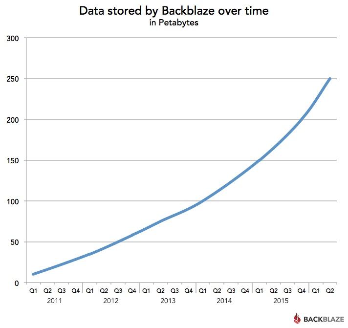 Статистика Backblaze: определяем лучший HDD во 2-м квартале 2016 года - 4