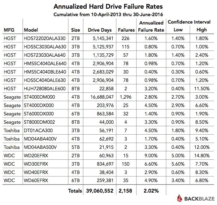 Статистика Backblaze: определяем лучший HDD во 2-м квартале 2016 года - 5