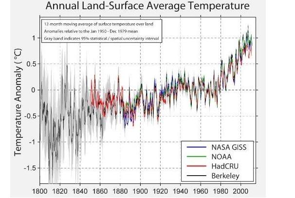 Глобальное потепление для начинающих - 40