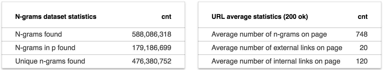 Пересечение морд доменов топ 1,000,000 по N-граммам - 5