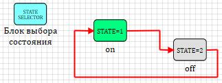Конечные автоматы в среде динамического моделирования SimInTech. Часть 2 - 1