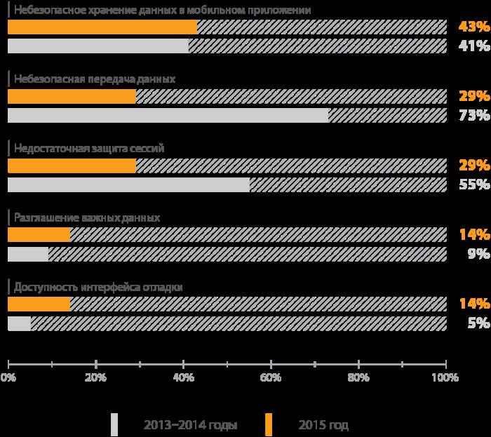 Уязвимости онлайн-банков 2016: лидируют проблемы авторизации - 10