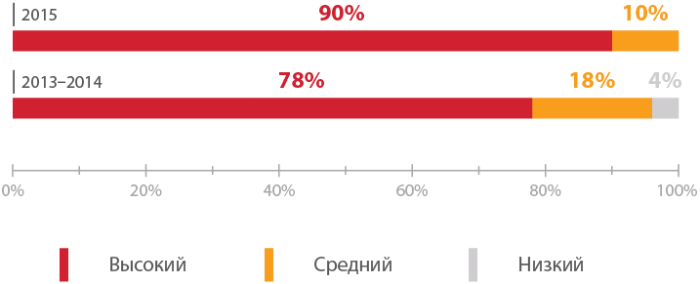 Уязвимости онлайн-банков 2016: лидируют проблемы авторизации - 2