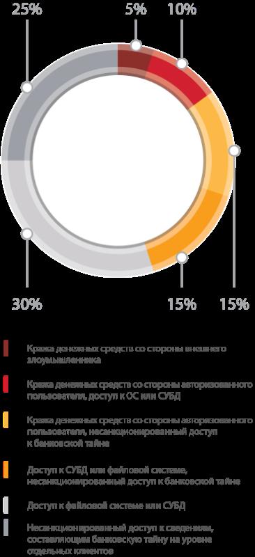 Уязвимости онлайн-банков 2016: лидируют проблемы авторизации - 4