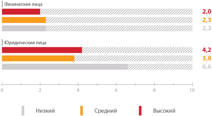 Уязвимости онлайн-банков 2016: лидируют проблемы авторизации - 5