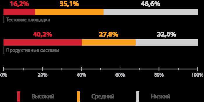 Уязвимости онлайн-банков 2016: лидируют проблемы авторизации - 7