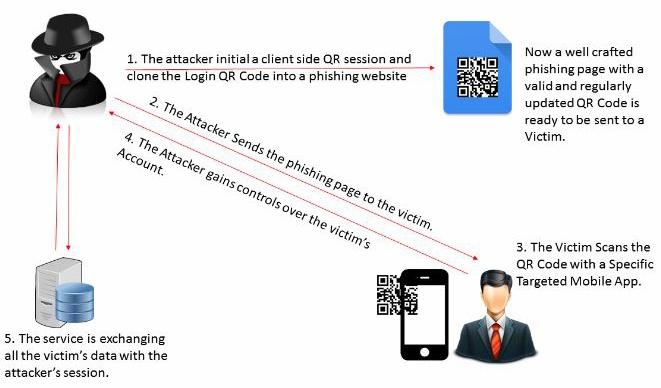 QRLJacking: новый тип атаки угрожает безопасности пользователей ряда сервисов и интернет-мессенджеров - 2