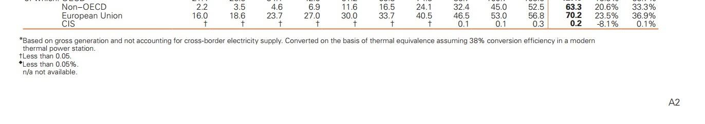 Фейковые единицы измерения в крупном докладе по мировой энергетике - 2