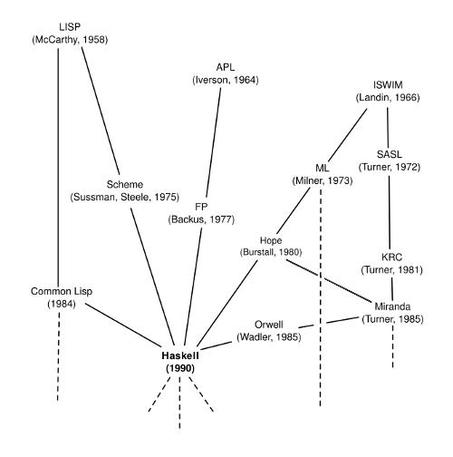 История языков программирования: как Haskell стал стандартом функционального программирования - 3