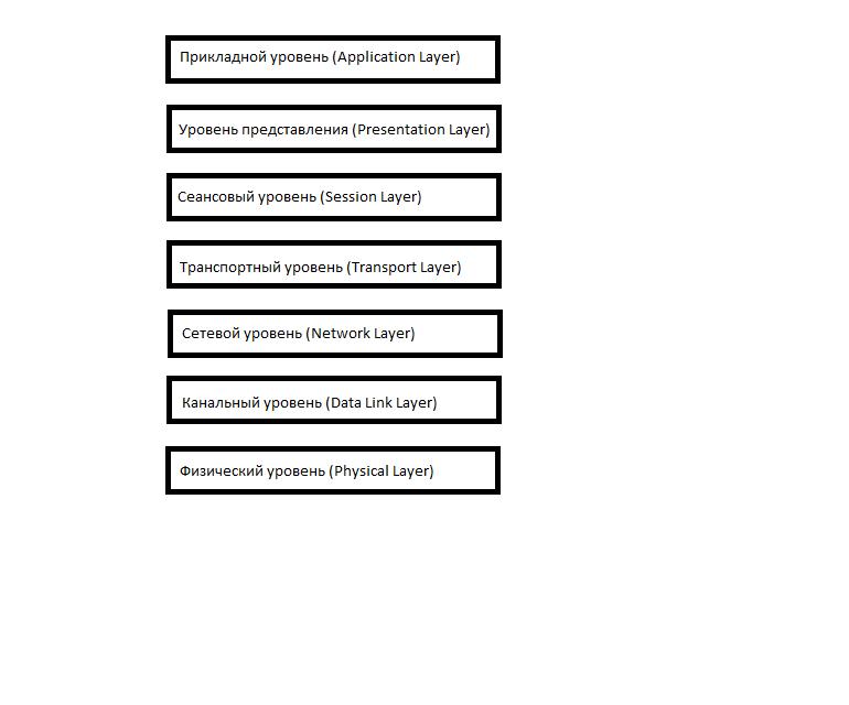 Основы компьютерных сетей. Тема №1. Основные сетевые термины и сетевые модели - 10