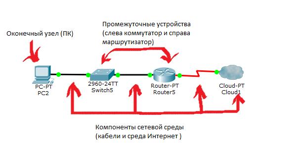 Основы компьютерных сетей. Тема №1. Основные сетевые термины и сетевые модели - 2