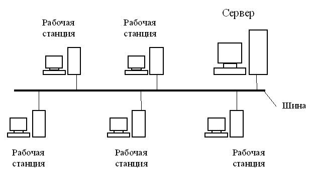 Основы компьютерных сетей. Тема №1. Основные сетевые термины и сетевые модели - 4