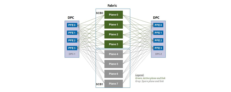 Juniper Hardware Architecture - 10