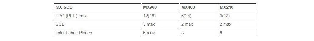 Juniper Hardware Architecture - 11