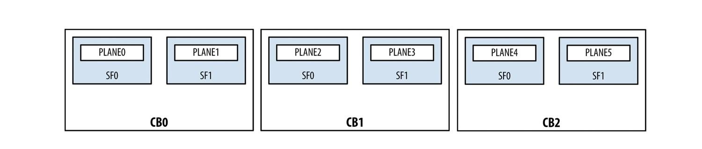 Juniper Hardware Architecture - 12