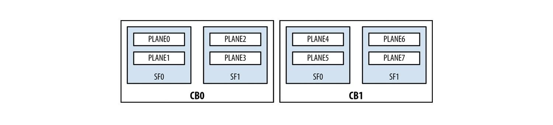 Juniper Hardware Architecture - 13