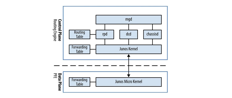 Juniper Hardware Architecture - 2