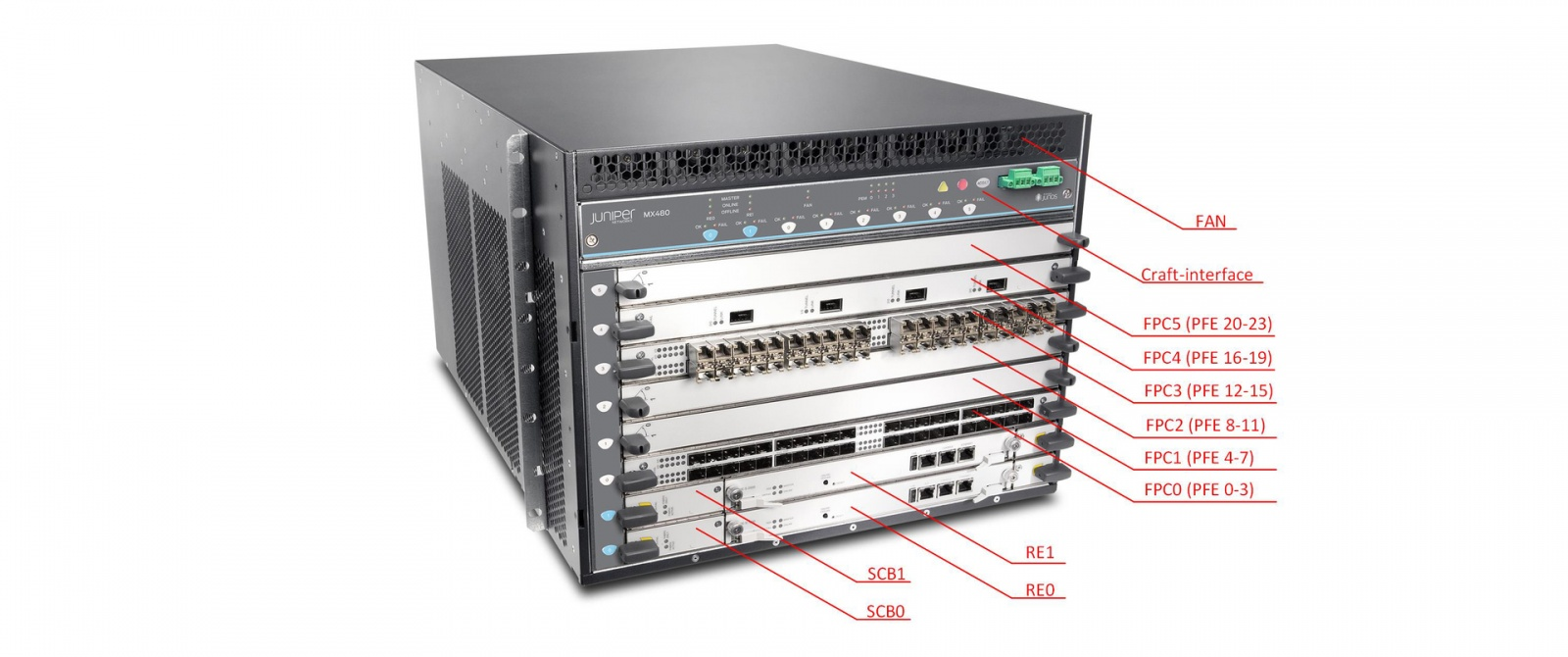 Juniper Hardware Architecture - 4