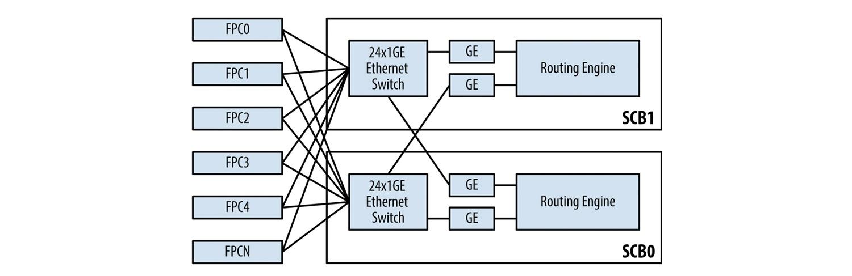 Juniper Hardware Architecture - 8