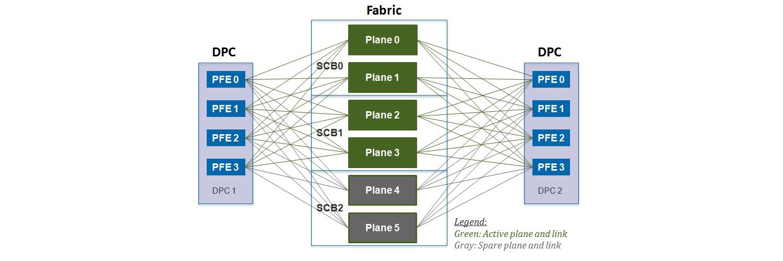 Juniper Hardware Architecture - 9