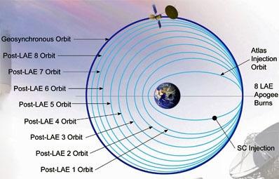 Из последних сил на орбиту - 7