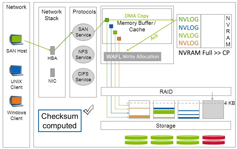 Как устроена память NetApp FAS: NVRAM, Кеш и Тетрис - 2