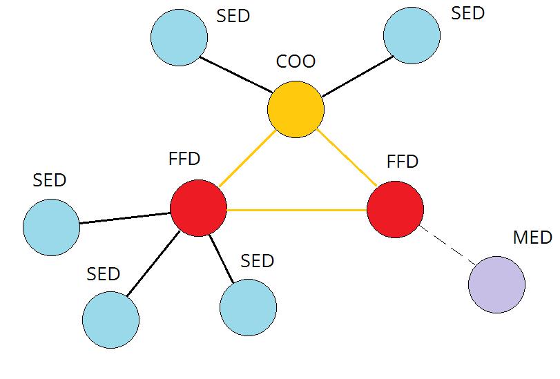 Беспроводные сети ZigBee. Часть 2 [Работа с радиомодулями ETRX35X] - 5