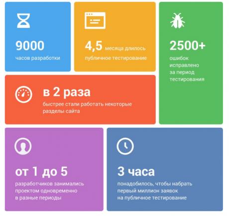 Что думают эксперты и пользователи про новый дизайн «ВКонтакте» - 1