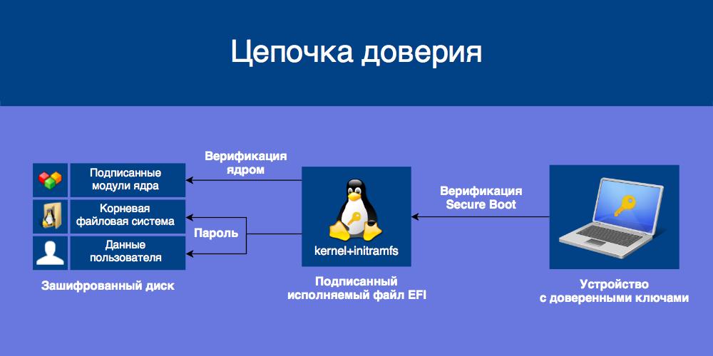 Используем Secure Boot в Linux на всю катушку - 1