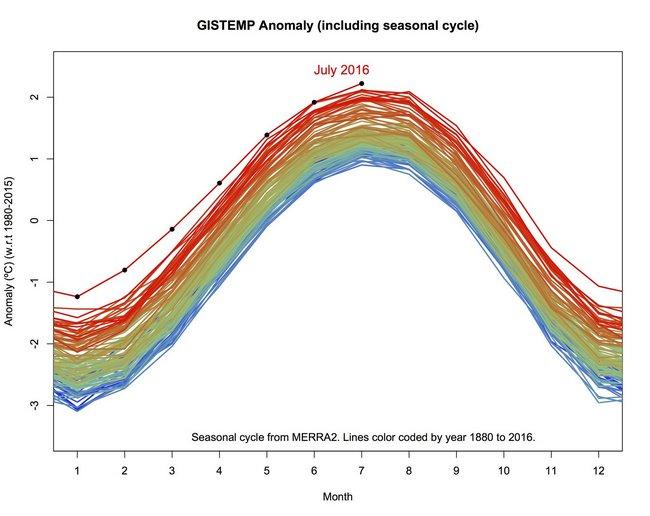 Июль 2016 года стал самым жарким месяцем в истории