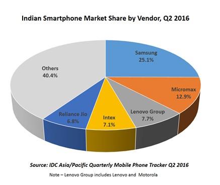 Samsung лидирует на рынке смартфонов в Индии, но китайские производители нарастили поставки на 75%