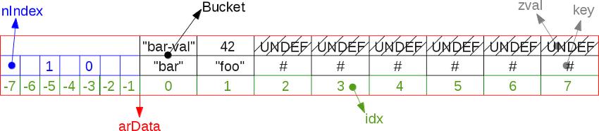 Массивы в РНР 7: хэш-таблицы - 5