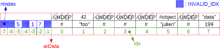 Массивы в РНР 7: хэш-таблицы - 7
