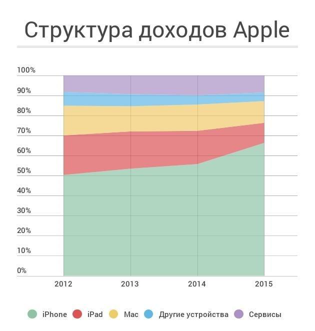 Структура доходов Apple