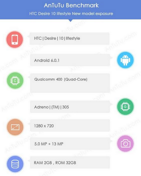 Смартфон HTC Desire 10 Lifestyle получит 2 ГБ ОЗУ