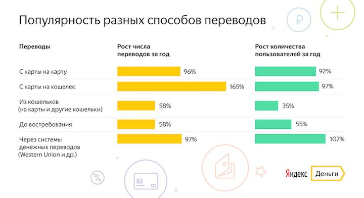 Популярность разных способов переводов