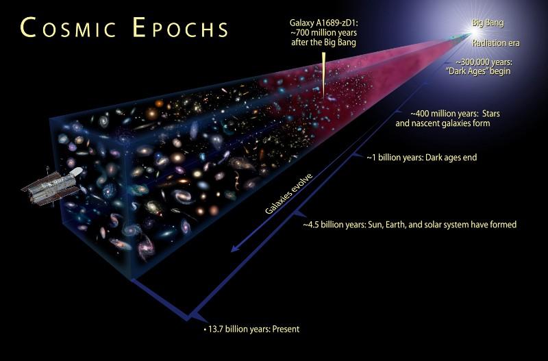 Теория Большого взрыва для детей - 2