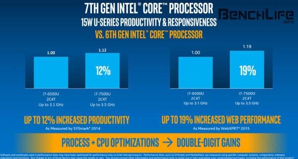 Intel Kaby Lake vs. Skylake