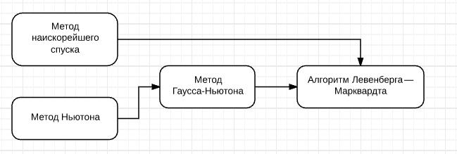 Алгоритм Левенберга — Марквардта для нелинейного метода наименьших квадратов и его реализация на Python - 3