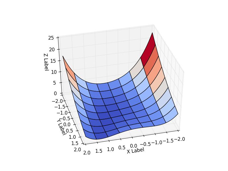Алгоритм Левенберга — Марквардта для нелинейного метода наименьших квадратов и его реализация на Python - 30