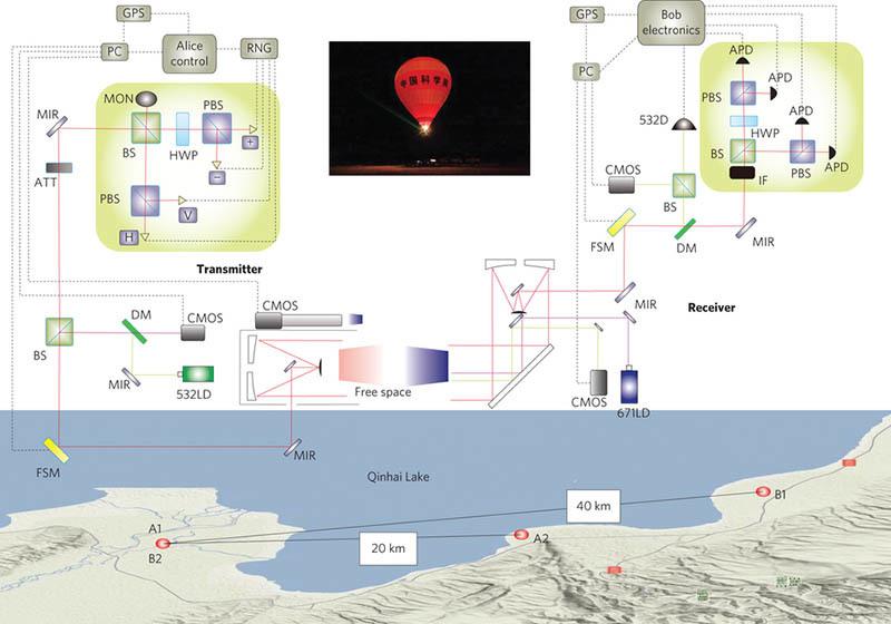 Квантовая криптография в космосе или Что внутри китайского спутника? - 7