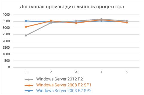 Windows Server 2012, 2008 и 2003: тесты доступной производительности систем - 1