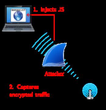 Атака SWEET32: Исследователи обнаружили новый способ взлома шифров 3DES и Blowfish - 2