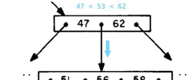 Информатика за индексами в Постгресе - 13