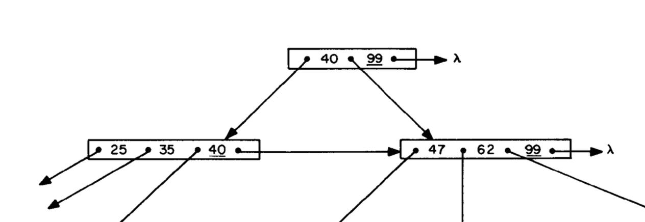 Информатика за индексами в Постгресе - 32