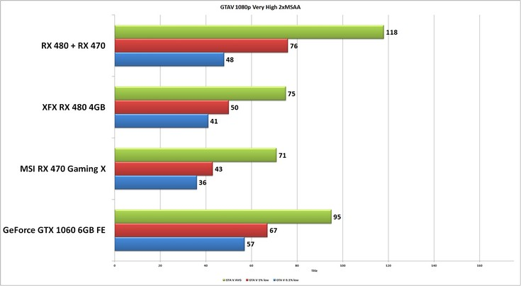 Видеокарты Radeon RX 480 и RX 470 отлично работают в паре